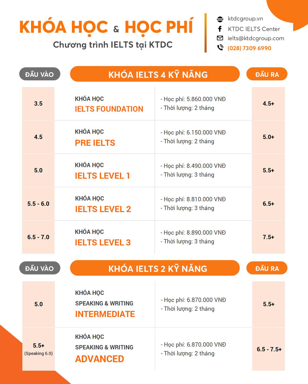 Khóa học IELTS tại KTDC